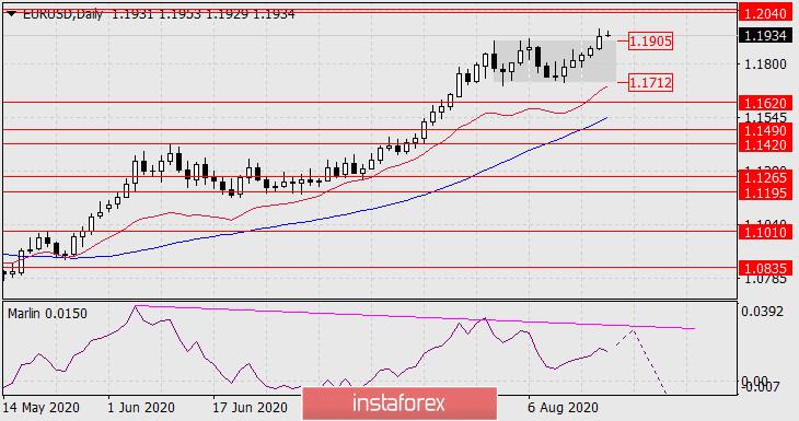 Прогноз по EUR/USD на 19 августа 2020 года