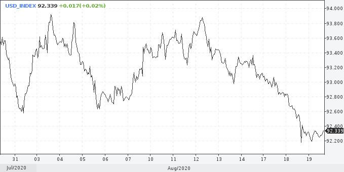 «Минутки» ФРС не помогут доллару, но коррекция уже близко