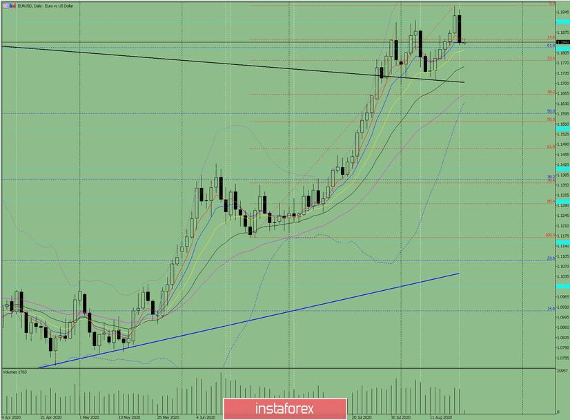 Индикаторный анализ. Дневной обзор на 20 августа 2020 по валютной паре EUR/USD