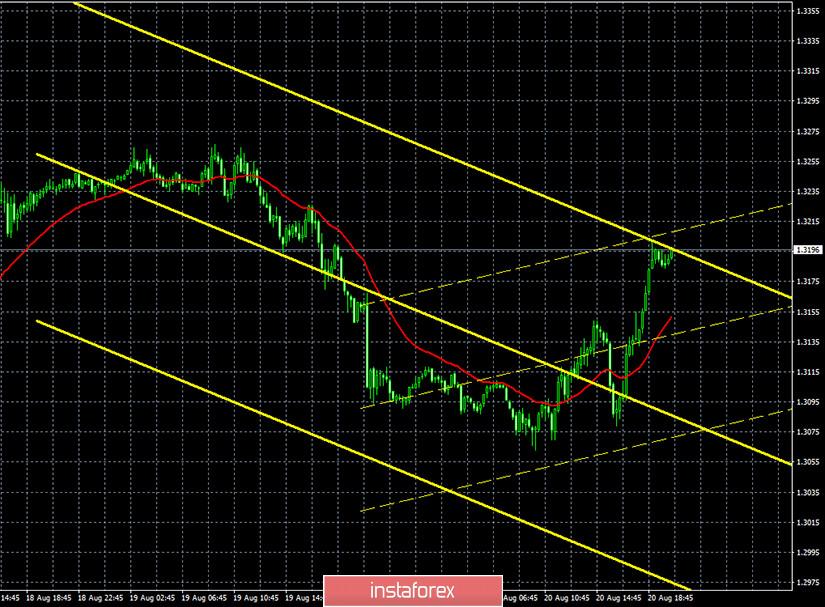 Горящий прогноз и торговые сигналы по паре GBP/USD на 20 августа. Отчет Commitments of traders. Сумасшедший фунт. Менее чем за сутки фунт нивелировал почти все потери