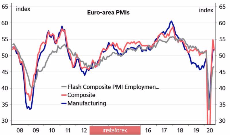Евро накрыла вторая волна пандемии