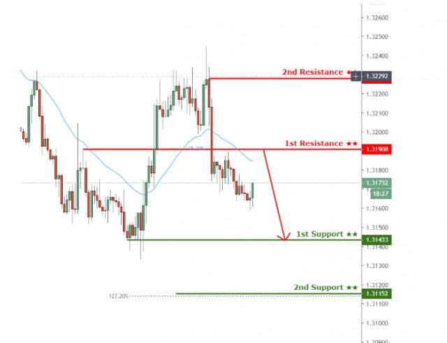 美元/加元再次测试第一阻力,可能进一步下跌!