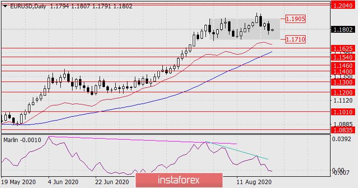 Прогноз по EUR/USD на 24 августа 2020 года