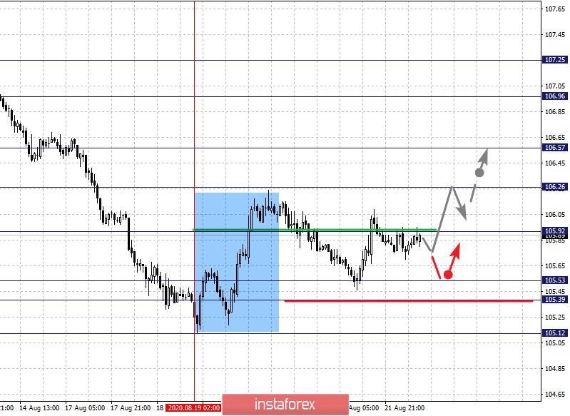 Фрактальный анализ по основным валютным парам на 24 августа