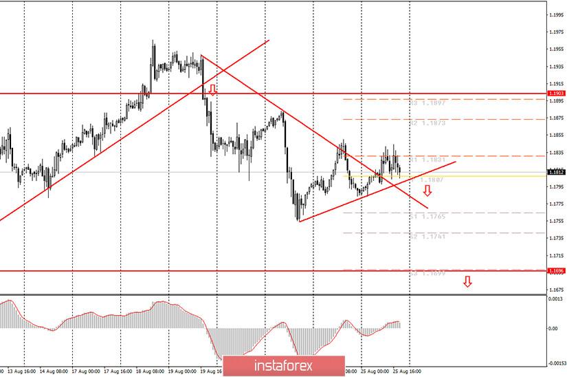 Аналитика и торговые сигналы для начинающих. Как торговать валютную пару EUR/USD 26 августа? Анализ сделок вторника. Подготовка к торгам в среду