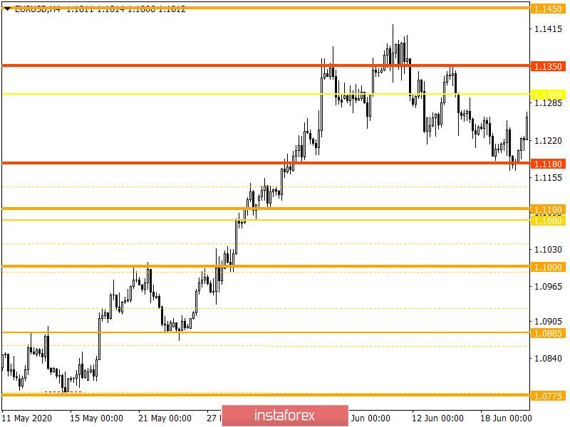 Горящий прогноз по EUR/USD на 26.08.2020 и торговая рекомендация