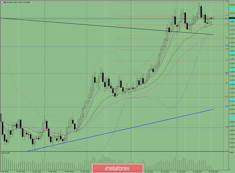 Индикаторный анализ. Дневной обзор на 27 августа 2020 по валютной паре EUR/USD