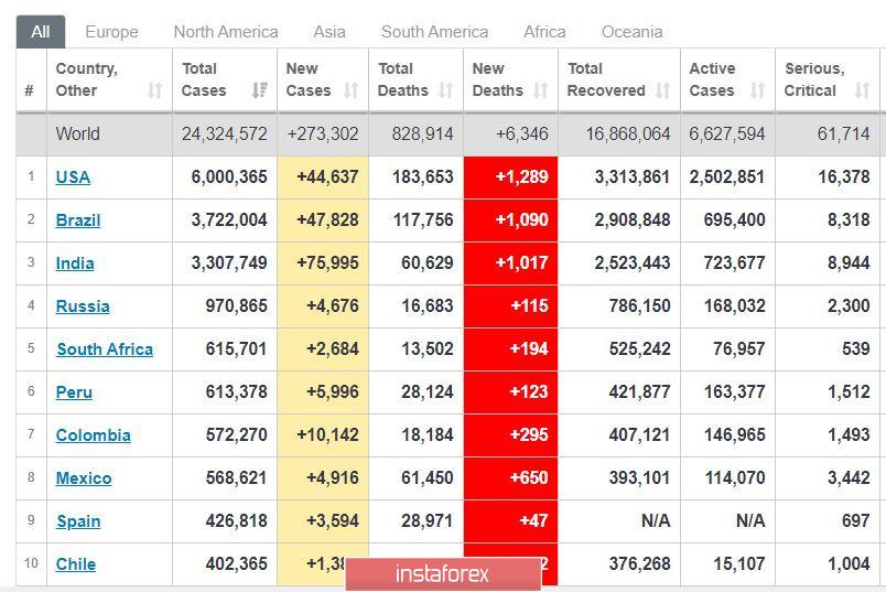 Торговый план 27.08.2020. EURUSD. Covid19 в мире. Отчет по занятости США