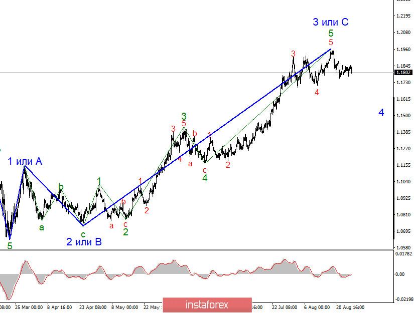 Анализ EUR/USD 27 августа. Отвяжет ли инфляцию от ключевой ставки ФРС? Что может сообщить Джером Пауэлл? Поможет ли это доллару?