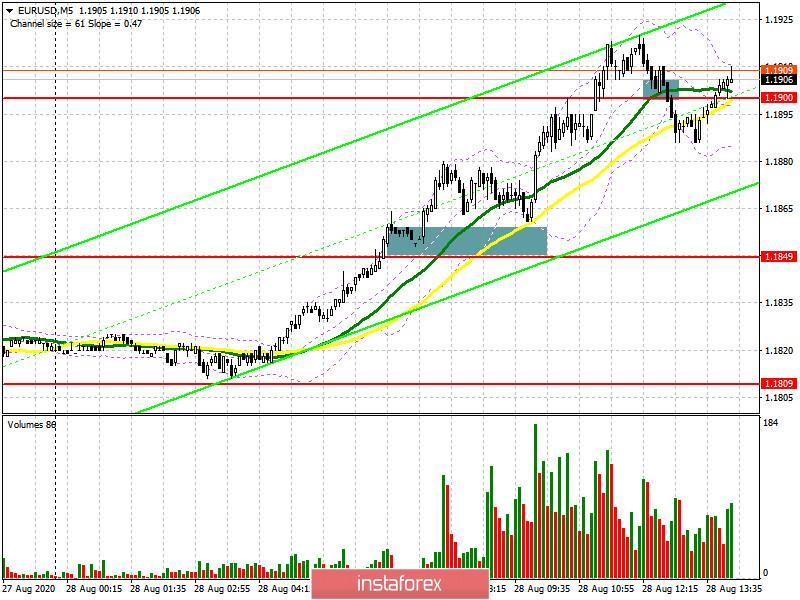 EUR/USD: план на американскую сессию 28 августа (разбор утренних сделок). Быки сделали свое дело. Осталось удержать завоеванные позиции