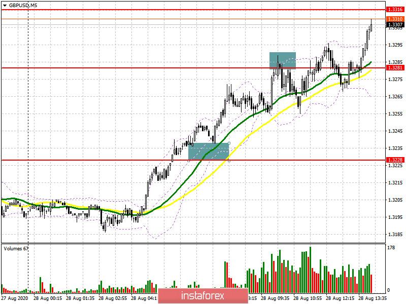 GBP/USD: план на американскую сессию 28 августа (разбор утренних сделок). Фунт продолжает пробивать себе дорогу наверх