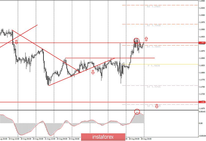 Аналитика и торговые сигналы для начинающих. Как торговать валютную пару EUR/USD 31 августа? Анализ сделок пятницы. Подготовка к торгам в понедельник