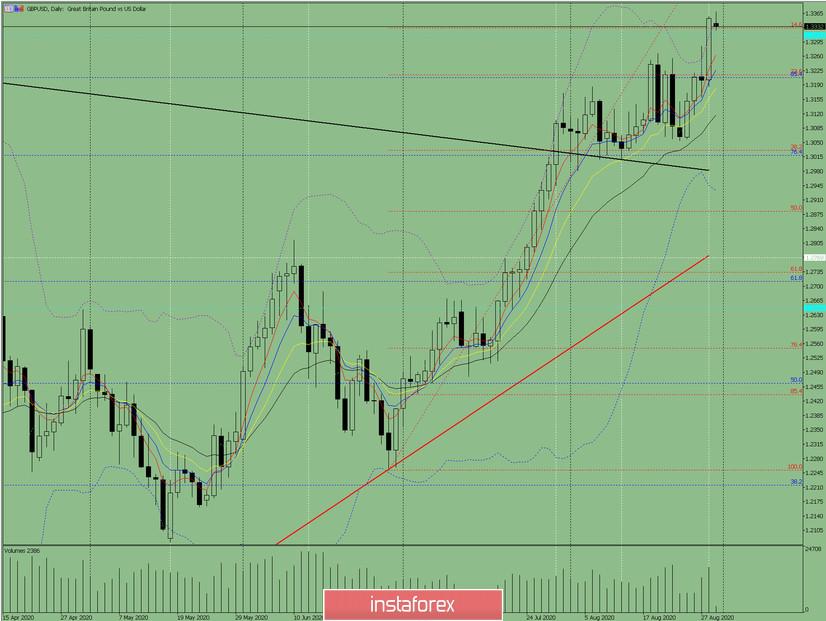 Индикаторный анализ. Дневной обзор на 31 августа 2020 года по валютной паре GBP/USD