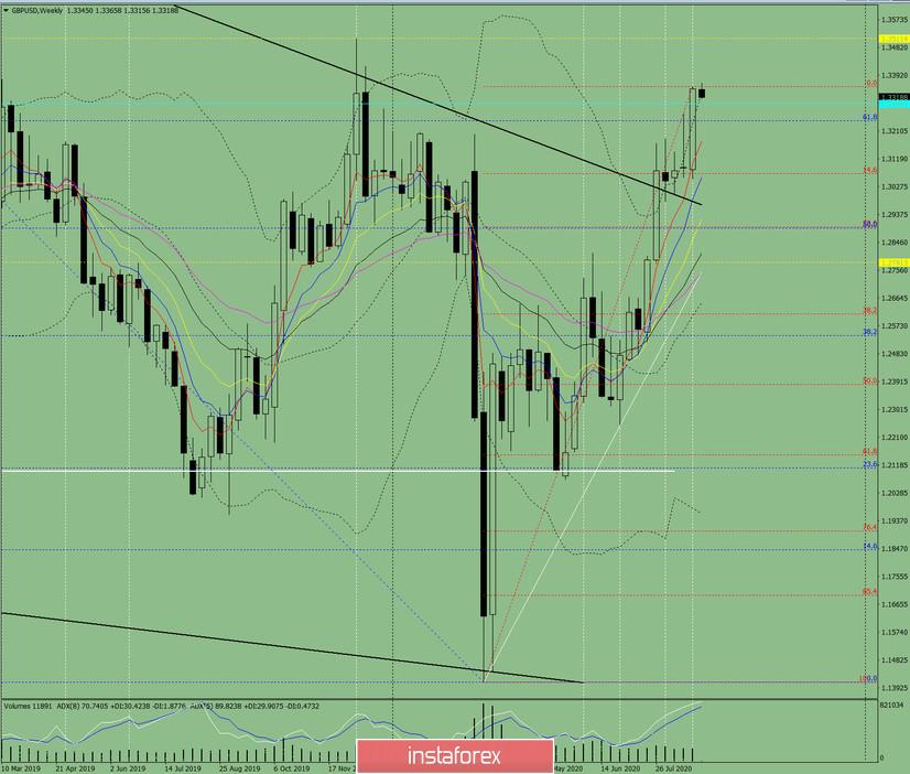 Технический анализ на неделю с 31 августа по 5 сентября по валютной паре GBP/USD