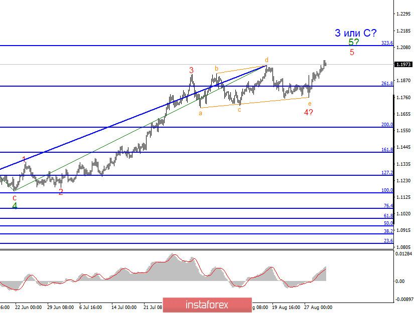 Анализ EUR/USD 1 сентября. Доллар США уходит в очередное крутое пике. Падение доходности американским казначейских облигаций снижает спрос на доллар