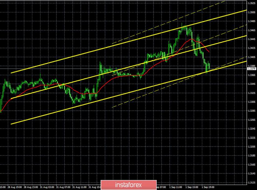 Горящий прогноз и торговые сигналы по паре GBP/USD на 2 сентября. Отчет Commitments of traders. Комментарии членов монетарного комитета Банка Англии могут надавить на фунт
