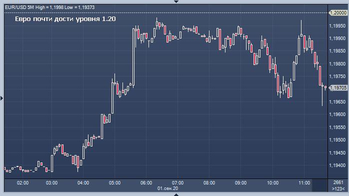 EUR/USD: камень преткновения – отметка 1,2000