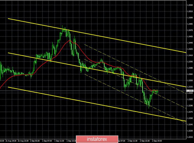 Горящий прогноз и торговые сигналы по паре GBP/USD на 3 сентября. Отчет Commitments of traders. Новое выступление Эндрю Бейли. Трейдеры ждут намеков на изменения в монетарной политике