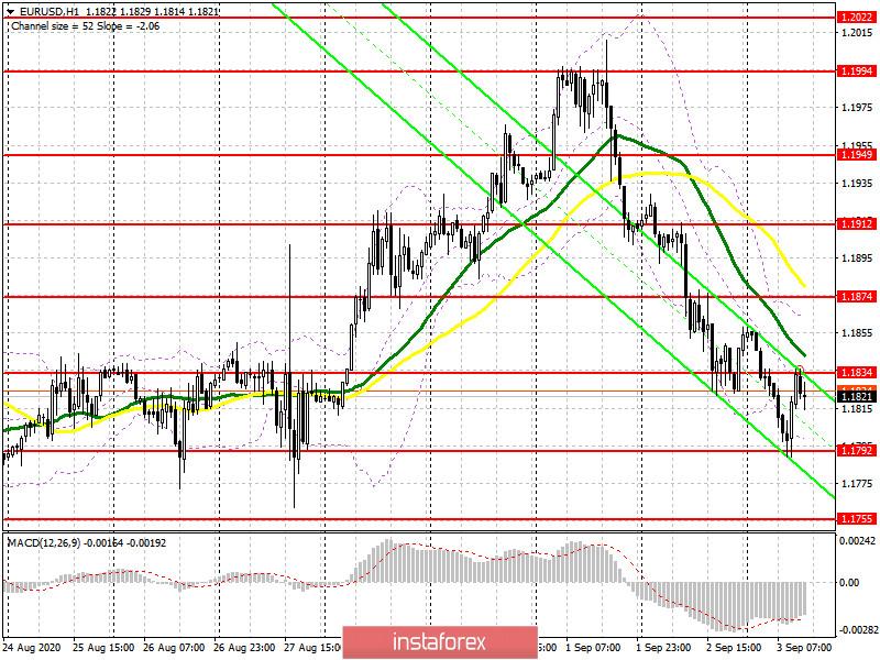 EUR/USD: план на американскую сессию 3 сентября (разбор утренних сделок). Медведям не удалось забрать уровень 1.1812. Быки перетаскивают одеяло на свою сторону