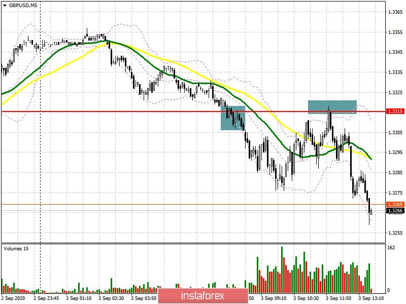 GBP/USD: план на американскую сессию 3 сентября (разбор утренних сделок). Фунт продолжает падение согласно утреннему сценарию. Следующая цель продавцов – поддержка 1.3243