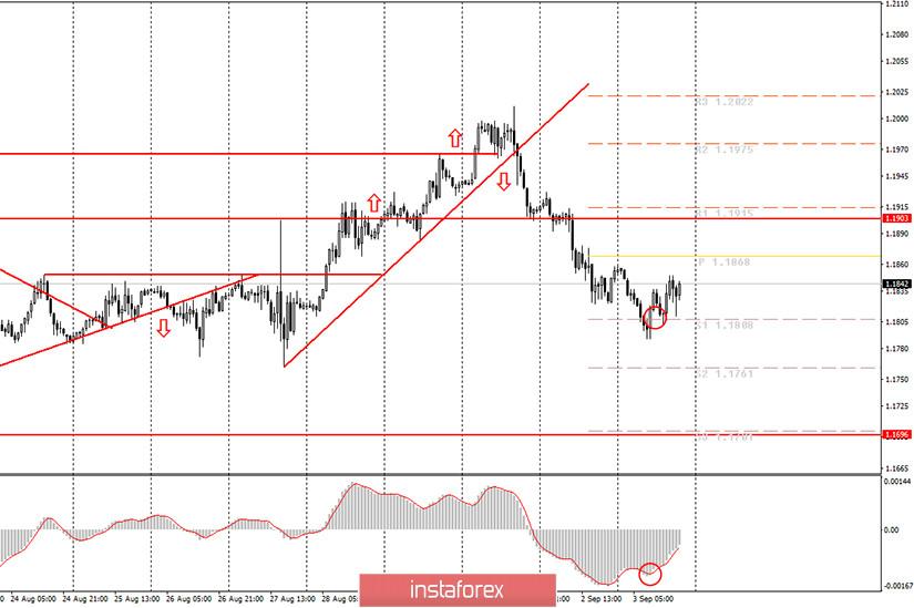 Аналитика и торговые сигналы для начинающих. Как торговать валютную пару EUR/USD 4 сентября? Анализ сделок четверга. Подготовка к торгам в пятницу