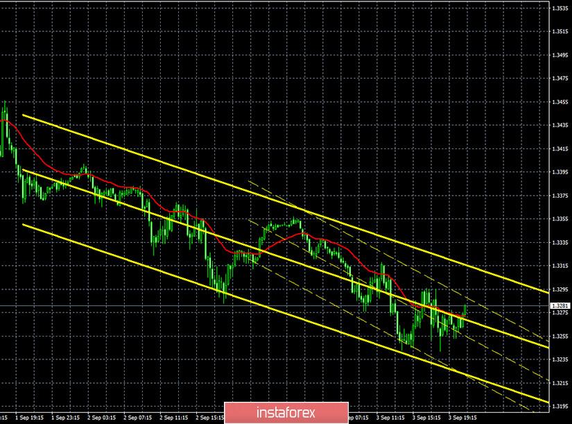 Горящий прогноз и торговые сигналы по паре GBP/USD на 4 сентября. Отчет Commitments of traders. Быки с большой неохотой «отпускают» фунт. Медведям нужна поддержка новостей из США