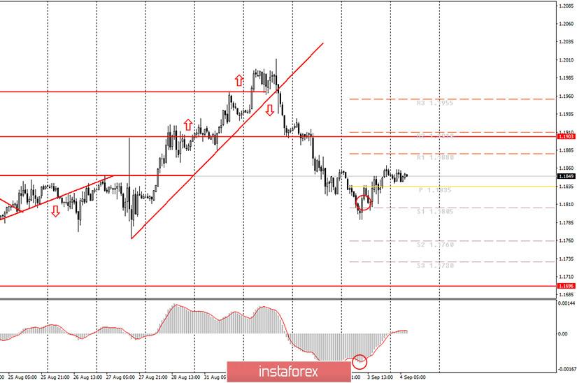 Аналитика и торговые сигналы для начинающих. Как торговать валютную пару EUR/USD 4 сентября? План по открытию и закрытию сделок на пятницу
