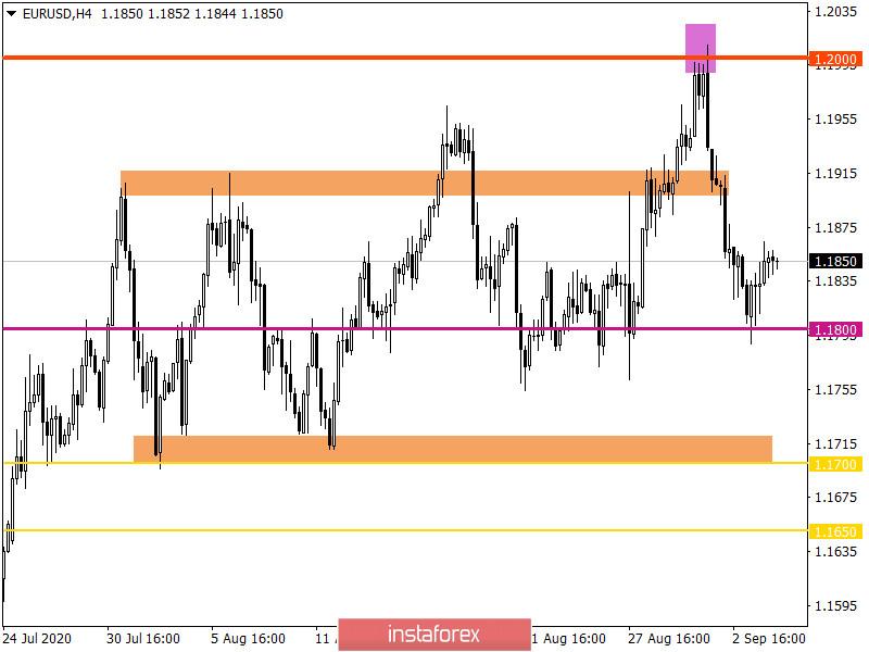 Горящий прогноз по EUR/USD на 04.09.2020 и торговая рекомендация
