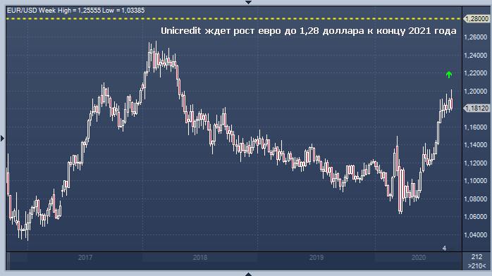 EUR/USD: доллар отправил евро в нокаут?