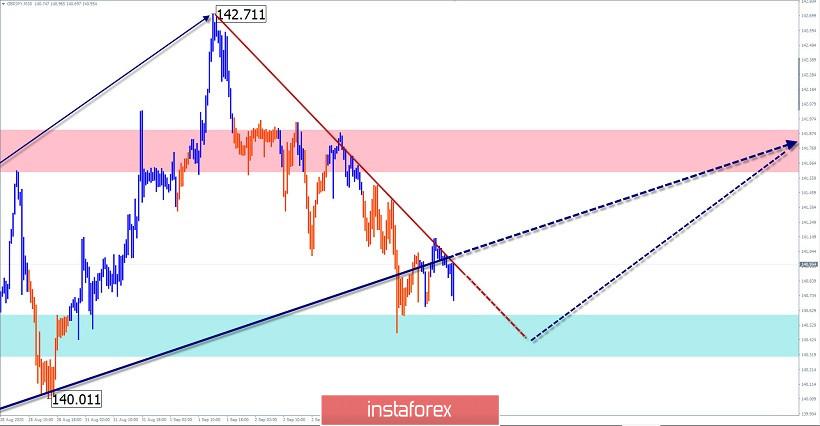 Упрощенный волновой анализ и прогноз EUR/USD, USD/JPY, GBP/JPY на 4 сентября