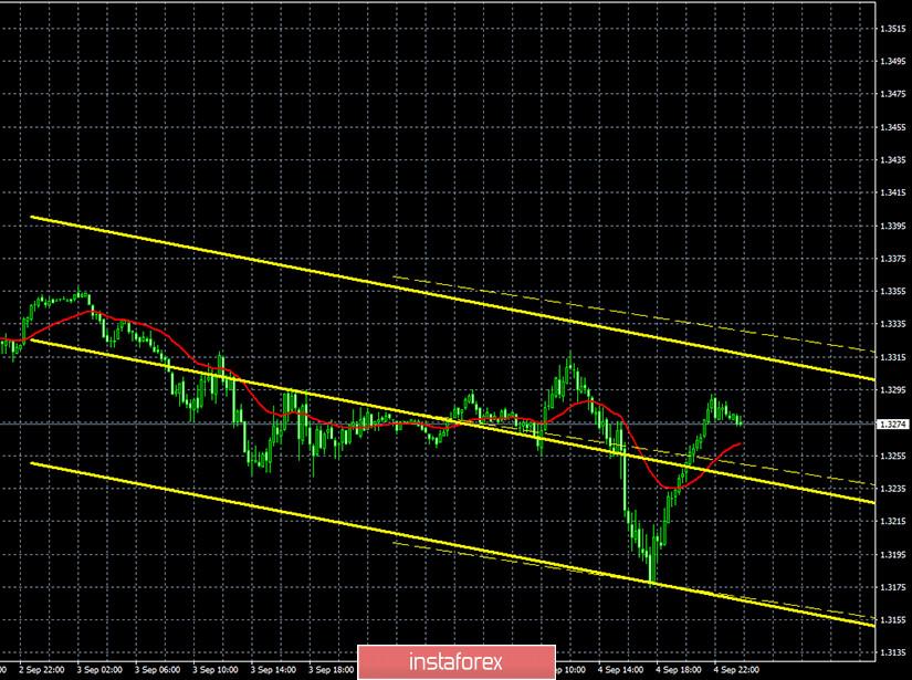 Горящий прогноз и торговые сигналы по паре GBP/USD на 7 сентября. Отчет Commitments of traders. NonFarm Payrolls не могли испортить настроение долларовым быкам
