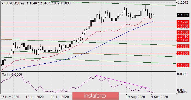 Прогноз по EUR/USD на 7 сентября 2020 года