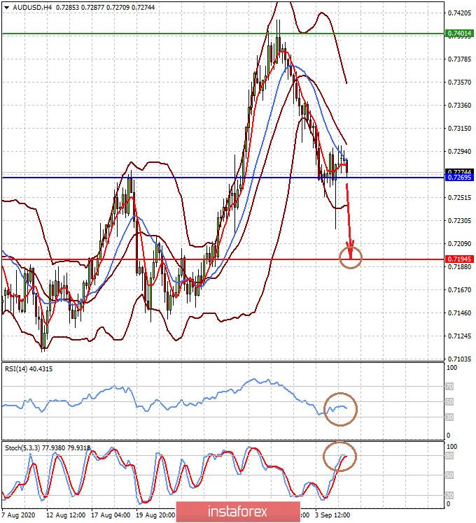 Доллар «завис» под влиянием противоречивых факторов (ожидаем локального снижения пар AUDUSD и NZDUSD)