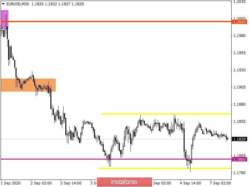 Горящий прогноз по EUR/USD на 07.09.2020 и торговая рекомендация
