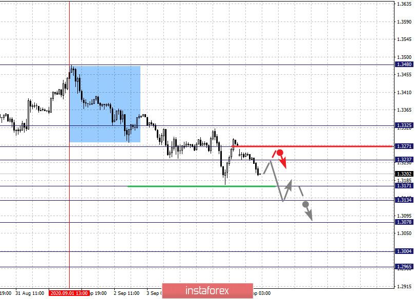Фрактальный анализ по основным валютным парам на 7 сентября