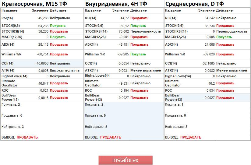 Торговые рекомендации по валютной паре EURUSD – расстановка торговых ордеров (7 сентября)