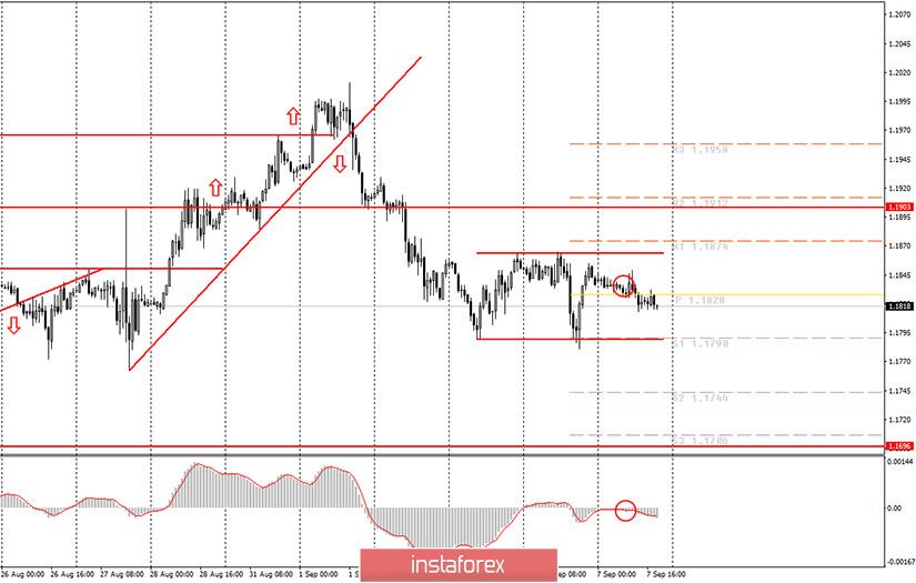 Аналитика и торговые сигналы для начинающих. Как торговать валютную пару EUR/USD 7 сентября? Анализ сделок понедельника. Подготовка к торгам во вторник