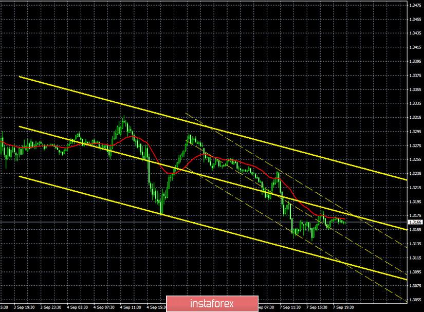 Горящий прогноз и торговые сигналы по паре GBP/USD на 8 сентября. Отчет Commitments of traders. Лондон не хочет соглашения с Евросоюзом. Фунт стерлингов начал падение