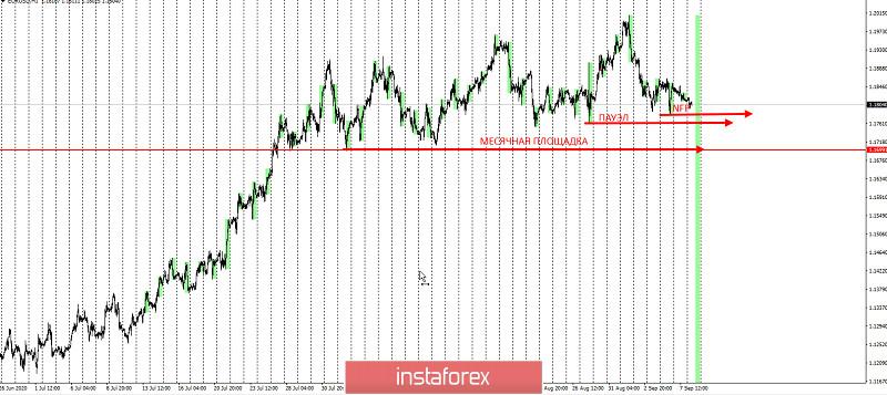 EURUSD - уменьшаем риски
