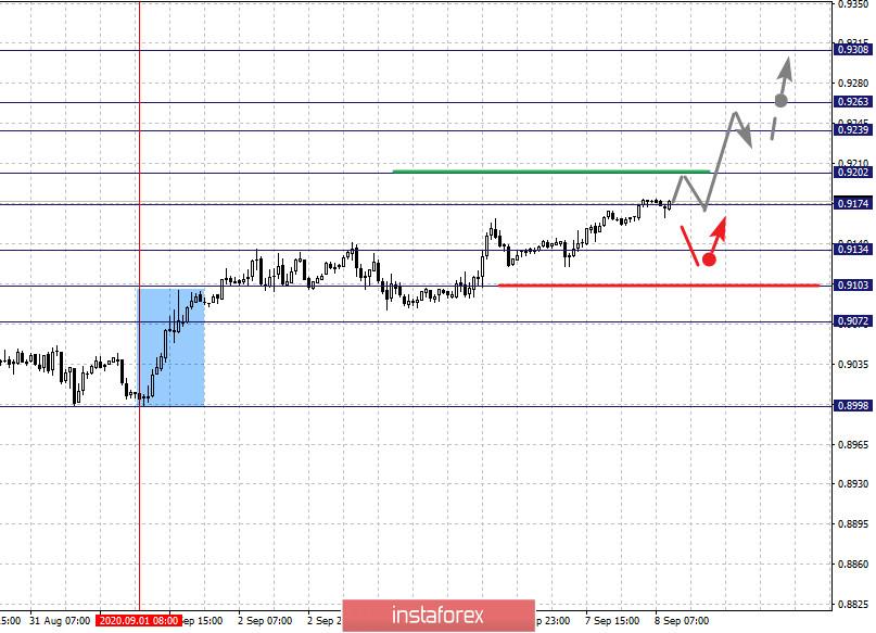 Фрактальный анализ по основным валютным парам на 8 сентября