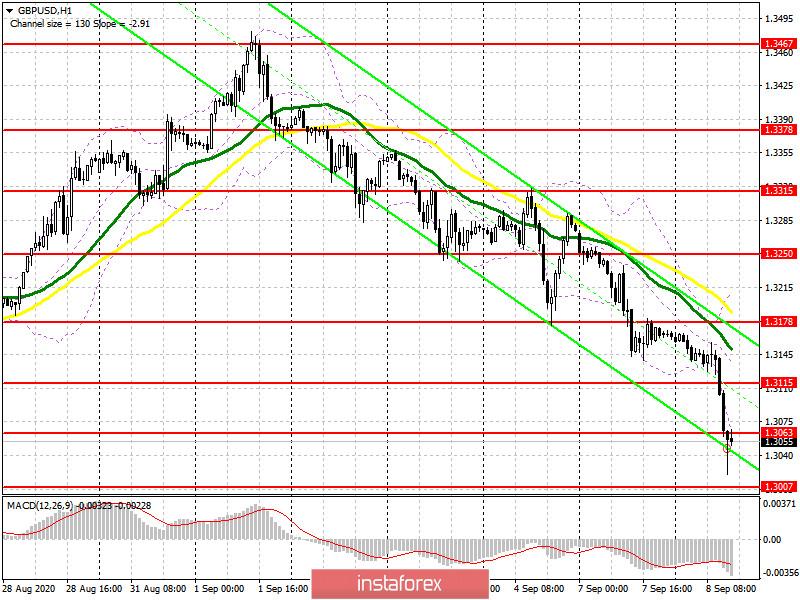 GBP/USD: план на американскую сессию 8 сентября (разбор утренних сделок). Настроение покупателей фунта очень быстро снижается. Медведи пробивают уровень 1.3063 и пытаются закрепиться ниже