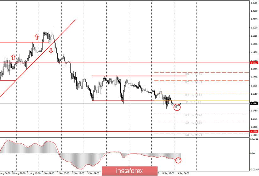 Аналитика и торговые сигналы для начинающих. Как торговать валютную пару EUR/USD 9 сентября? План по открытию и закрытию сделок на среду