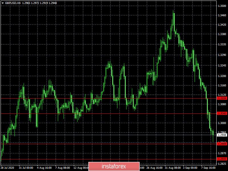 Истерика не поможет (обзор RUT/USD и GBP/USD от 09.09.2020)