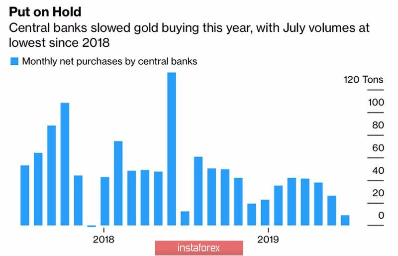 Золото ждет подсказки от евро