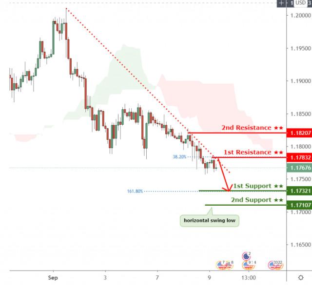 EURUSD se mantiene por debajo de la resistencia de la línea de tendencia descendente, ¡se espera mayor caída!