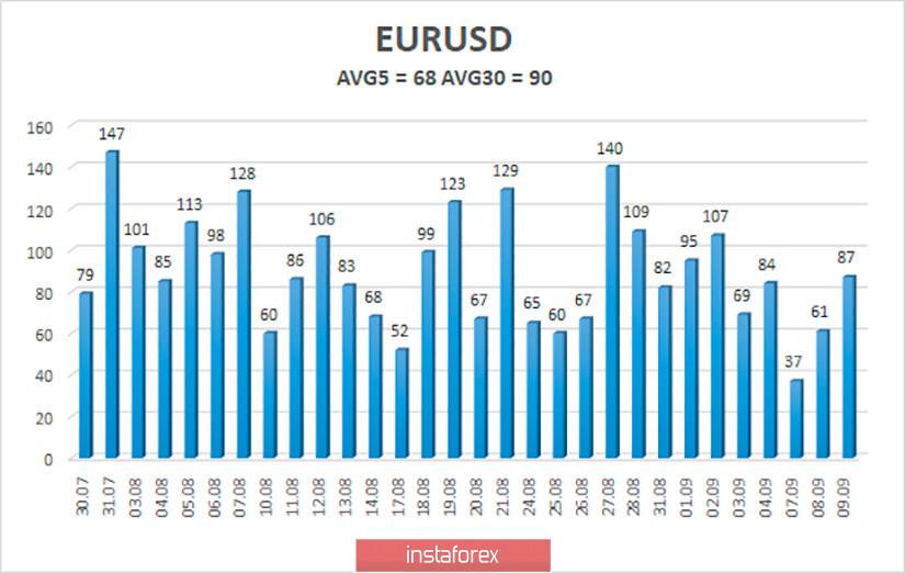 Обзор пары EUR/USD. 10 сентября. Чего ждать от заседания ЕЦБ? Евровалюта продолжает удерживать лидерство в паре с долларом США