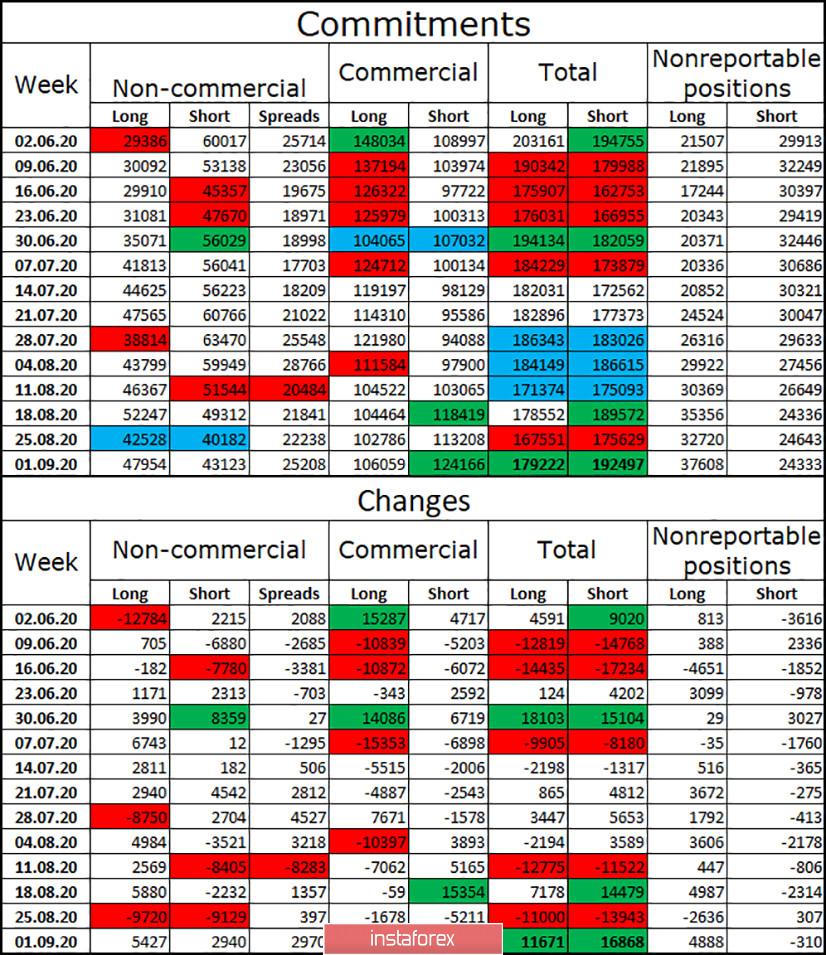 GBP/USD. 10 сентября. Отчет COT. Британский остается под давлением из-за ситуации вокруг североирландской границы