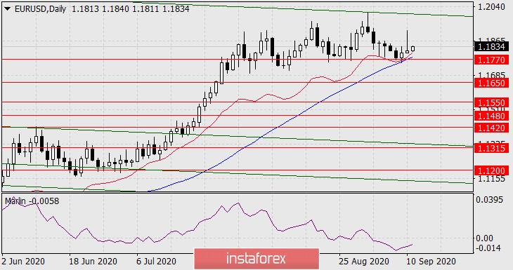 Прогноз по EUR/USD на 11 сентября 2020 года