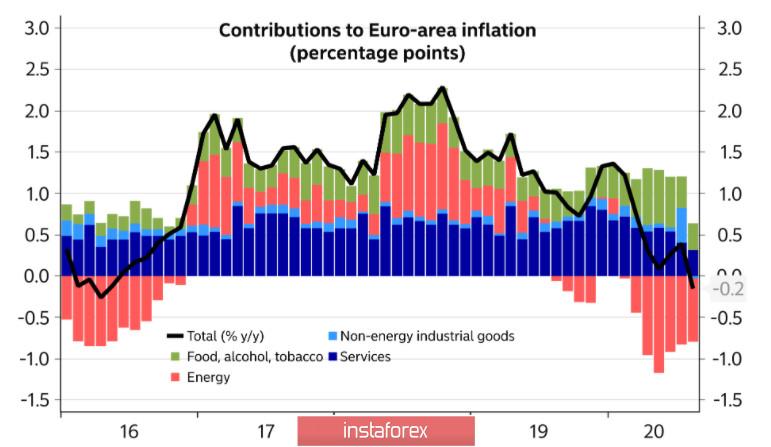 Рекордный дефицит бюджета США, итоги заседания ЕЦБ и новый виток противостояния Великобритании и ЕС. Обзор USD, EUR, GBP