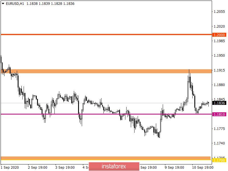 Горящий прогноз по EUR/USD на 11.09.2020 и торговая рекомендация
